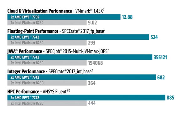 Benchmark-Werte der AMD EPYC™ 7002-Serie